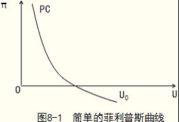 经济师考试《中级经济基础》知识点:菲利普斯曲线