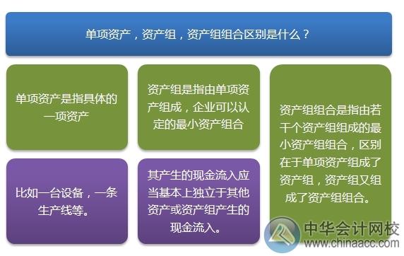 """2015注会""""借题发挥""""会计篇:资产组减值"""