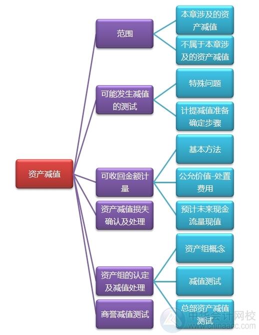 """2015注会""""借题发挥""""会计篇汇总:资产减值"""