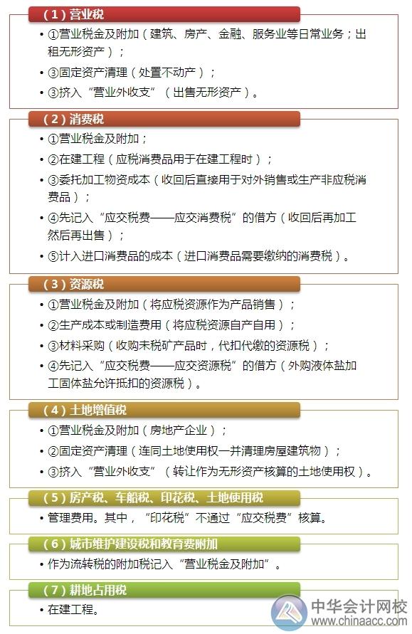 """2015注会""""借题发挥""""会计篇:应交税费"""