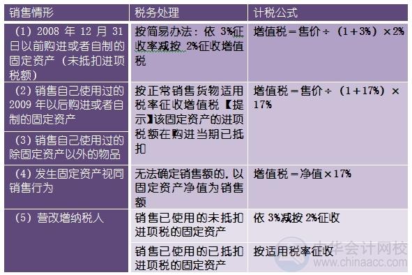"""2015注会""""借题发挥""""税法篇:销项税额的计算"""