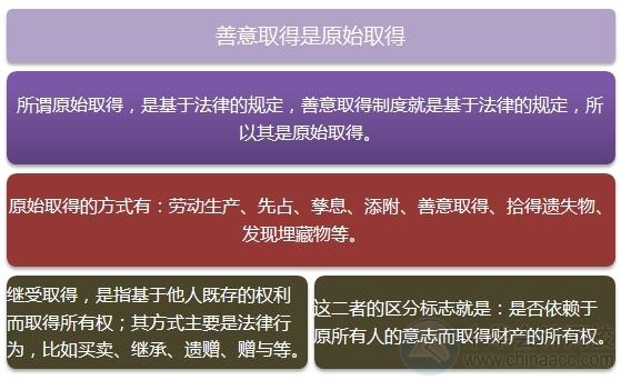 """2015注会""""借题发挥""""经济法篇:善意取得"""