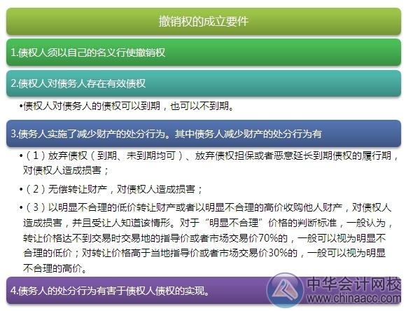 """2015注会""""借题发挥""""经济法篇:合同履行"""