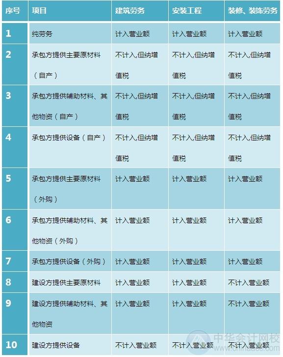 """2015注会""""借题发挥""""税法篇:营业税"""