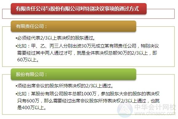 """2015注会""""借题发挥""""经济法篇:有限责任公司股权转让"""