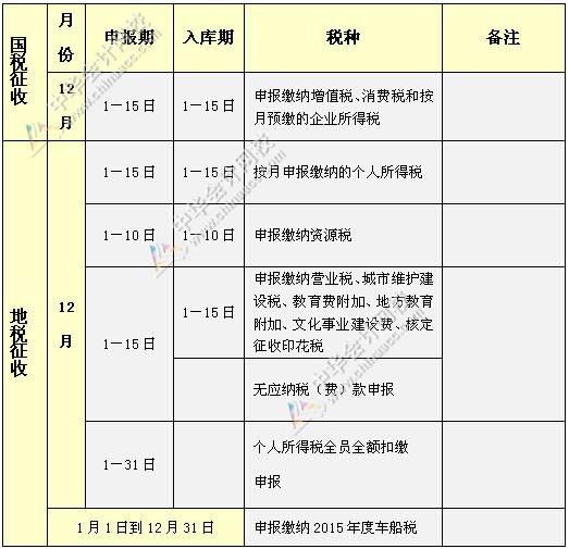 <b>2015年12月份纳税申报办税日历</b>