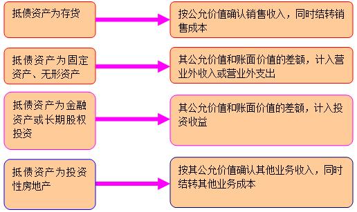 重生之重组螺旋_分割与重组构成图片_债务重组营业外收入