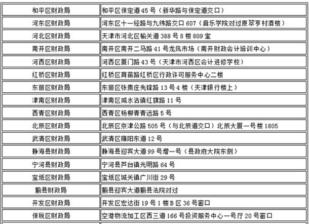天津2016年初级会计职称考试资格审核通知