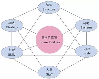 听高级会计师名师刘圻讲述战略管理简史:定位能力结构