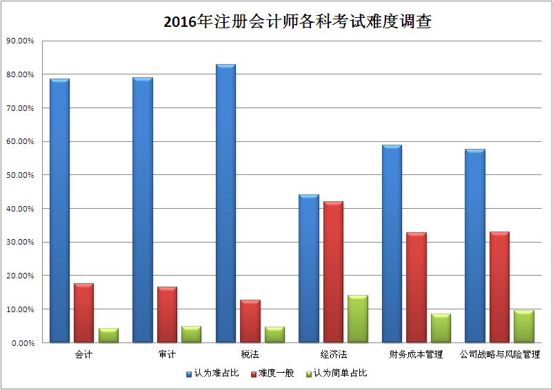 10月15日、16日,2016年注册会计师全国统一考试专业阶段考试举行。考试在全国各省(区)市以及香港、澳门特别行政区设有913个考点,9532个考场。今年的注册会计师考试报名参加的考生达92.4万,与去年报名的考生人数相比增长了18.95%(2015年报名参加的考生77.7万),创历年注会考试新高。注册会计师站在金字塔的塔顶,其地位是毋庸置疑的。据中注协数据表明,截止到2016年3月31日,全国共有注册会计师101448人,与会计从业持证人数高达1200万人相比,注册会计师执业人数仅有10万多人,可见注