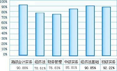 2015会计职称考试通过率