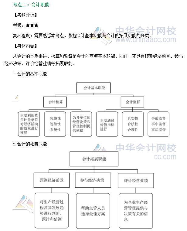 财务职能结构图