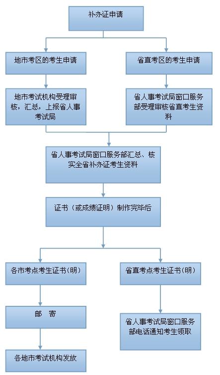 汕头专业资格补办资格证流程