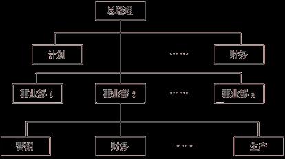 典型的集权u型结构图