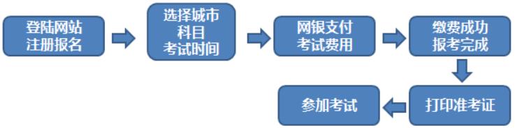 武松娱乐考试个人报名流程图