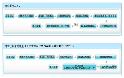安徽2017年中级会计职称考试报名公告