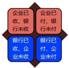 青岛会计从业资格考试《会计基础》知识点:银