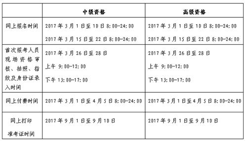 北京2017年中级会计职称考试报名3月1-10日、15-22日