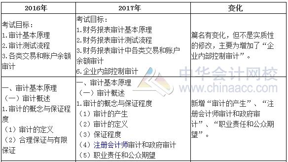 2017年注册会计师《审计》新旧考试大纲变化对比