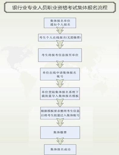 银行初级集体报名流程