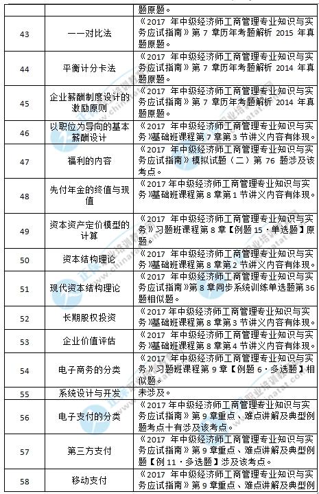 2017中级经济师工商考试涉及考点