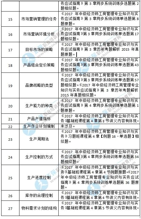 2019年中级经济师(工商管里_2019年中级经济师考试教材 工商管理专业知识与实务