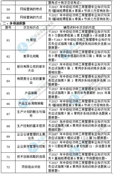 2017年中级经济师工商专业考试涉考点
