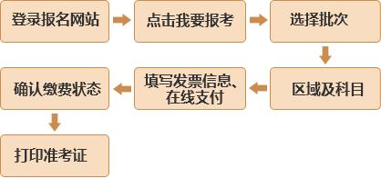 中国证券投资基金业协会基金从业考试报名入口