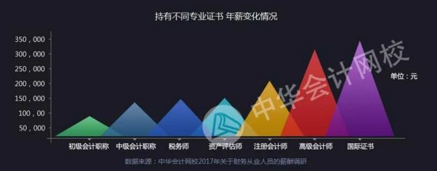 中华会计网校会计人薪资调查报告