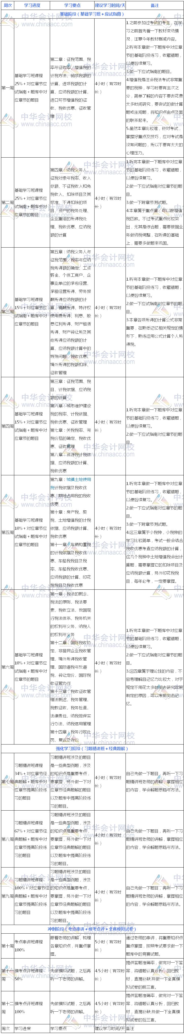 过关版:2018年注册会计师《税法》13周学习计划表