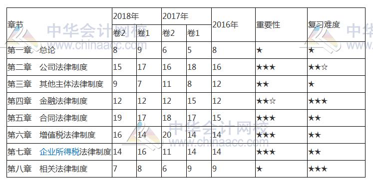 2019經濟師分數_2018年全國經濟師考試成績查詢入口 中國人事考試網