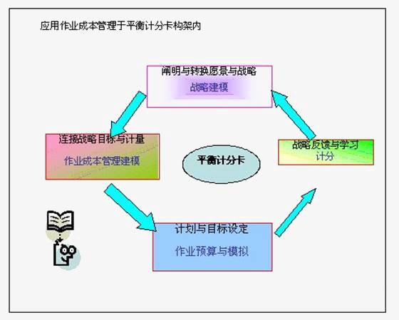 战略管理——作业成本管理与平衡计分卡的集成应用(下)