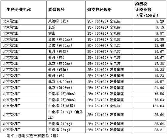 国家税务总局关于核定北京卷烟厂部分卷烟消费税计税价格的通知