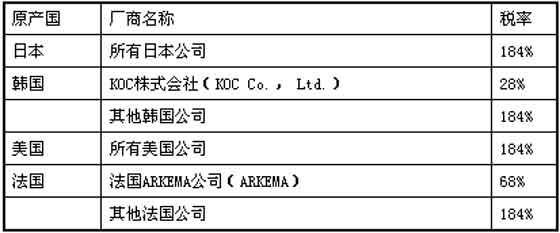 海关总署公告2005年第25号——对原产于日本、欧盟和美国的进口呋喃酚实施临时反倾销措