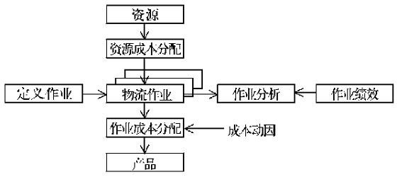 关于物流企业物流成本核算方法的探讨_中华会