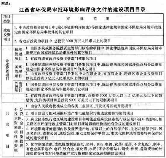 江西省人民政府办公厅关于印发《江西省建设项目环境影响评价文件分级审批规定》的通知