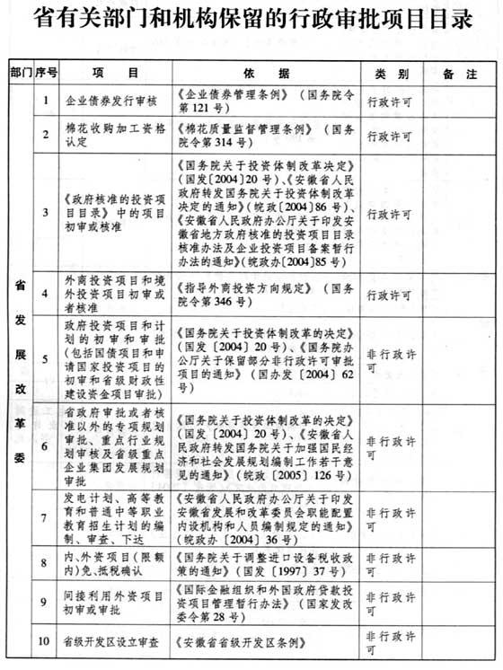 安徽省财政厅 安徽省物价局关于取消我省61项行政事业性收费的通知