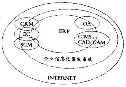 企业信息化对会计电算化模式的影响图片