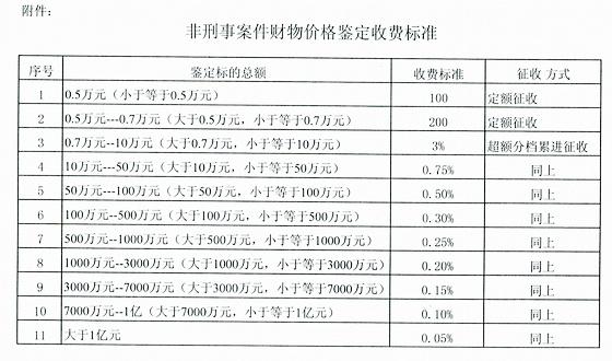 上海市财政局关于明确非刑事案件财物价格鉴定收费及其他有关问题的复函