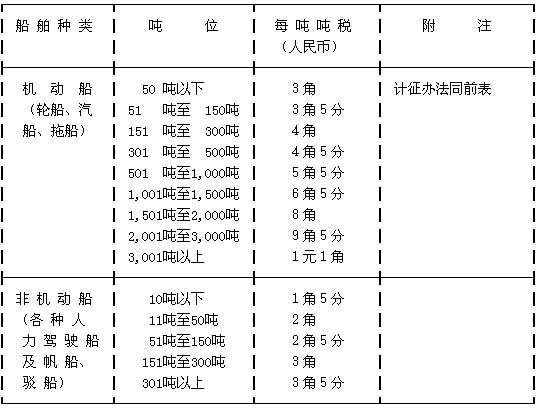 中华人民共和国海关船舶吨税暂行办法