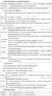 2019年中级职称《经济法》知识点:股东权的分类