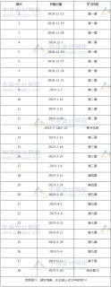 2019年税务师考试《税法二》预习计划表
