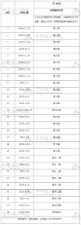 2019年税务师考试《涉税服务实务》预习计划表