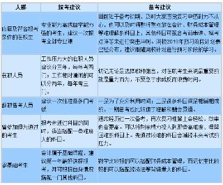 针对不同考群中华会计网校为你量身打造注会专属辅导