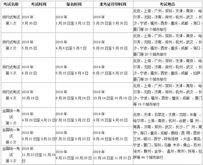 2019年基金从业人员资格考试报名时间汇总表
