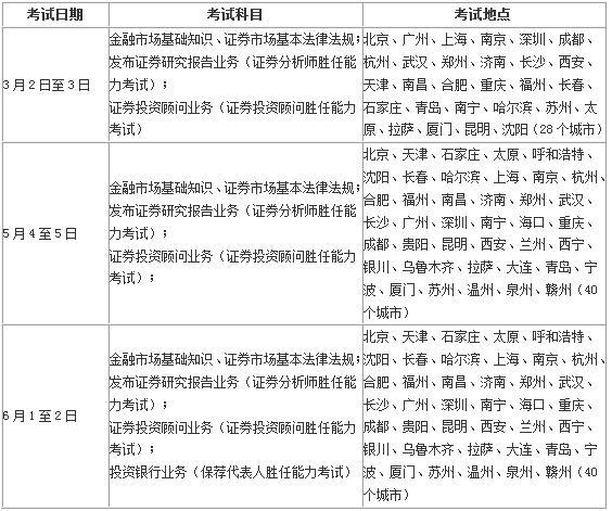12.12日报名开课,那么可通关3次证券从业考试,还犹豫吗?