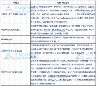 中华会计网校2018中级会计实务主观题分析考点命中率就是这么高!