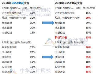 CMA将于2020年改纲,会计人再不报名将后悔莫及!