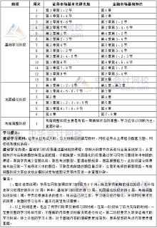 2019年证券从业各科目学习计划表