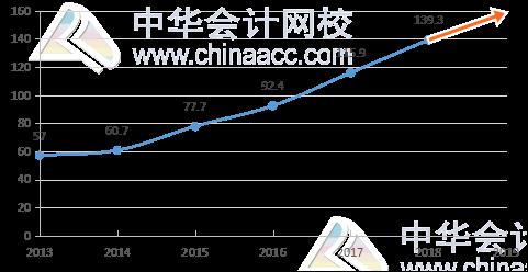 2019年注册会计师报考 备考 学习方法全攻略